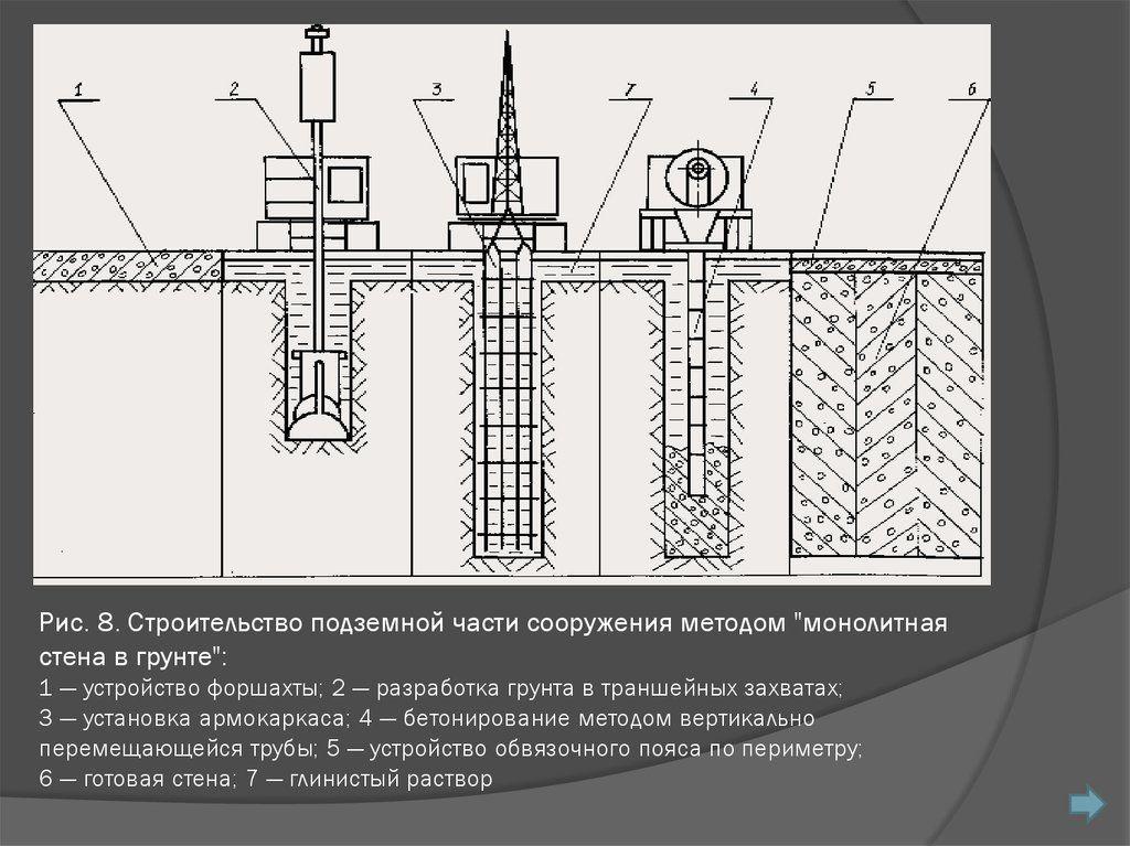 Устройство стены в грунте