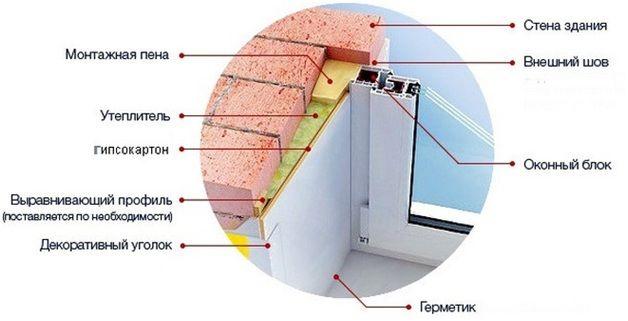 схема окно откос