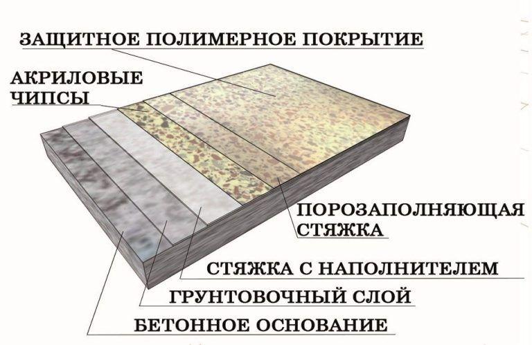 защитное полимерное покрытие