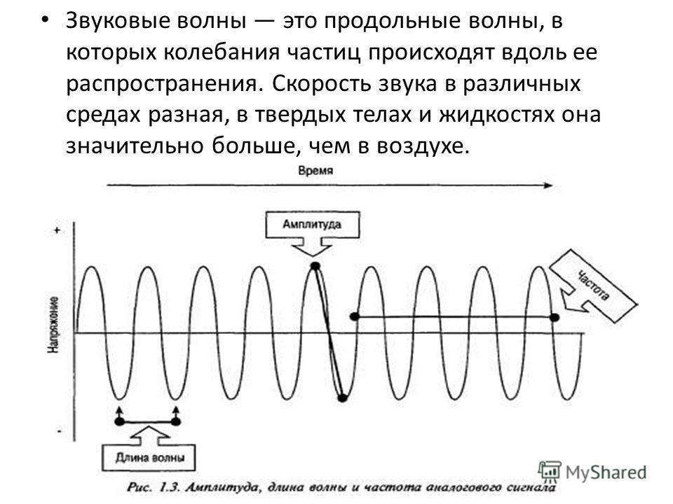 звук волна