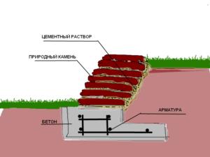 схема стена