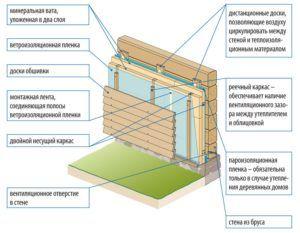 Схема монтажа утеплителя и мембран на стену деревянного дома из бруса