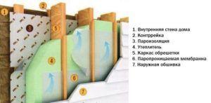 Схема утепления стены пеноплексом