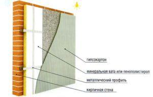 Схема утепления внутренней поверхности.
