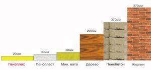Сравнение теплоизоляторов по толщине