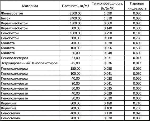 сравнительные характеристики теплопроводности и паропроницаемости для некоторых видов стройматериалов и утеплителей