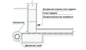 Схема устройства вертикальной гидроизоляции подвала