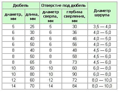 Таблица размеров сверл под дюбель