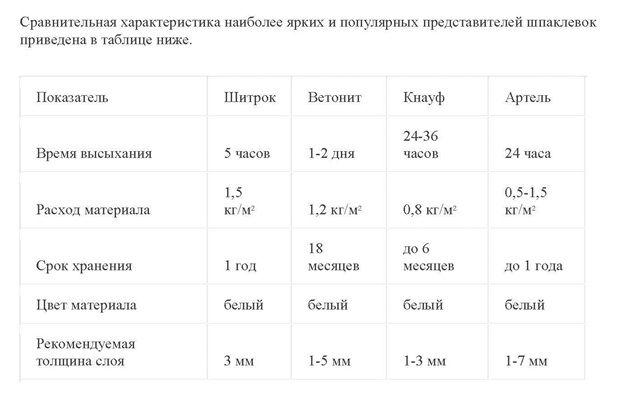 Как разводить финишную шпаклевку в сравнительной таблице