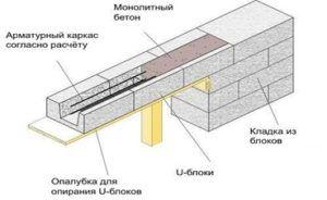 Схема устройства бандажа из U элементов