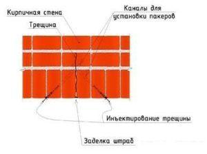 Схема цементации треснувшего основания.