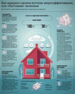 Комплексное утепление дома