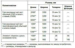 Размеры влагостойкой гипсоволоконной плиты