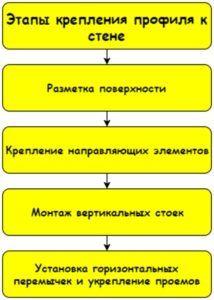Схема построения каркаса
