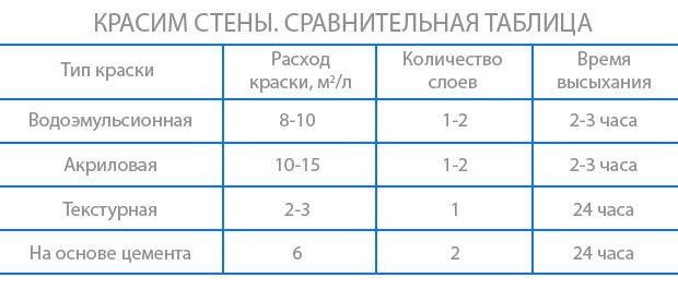 Сравнительная таблица по нанесению составов