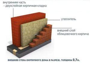 Защитой утеплителя станет внешний слой отделочного материала, в качестве которого может быть использован облицовочный кирпич или декоративные панели.
