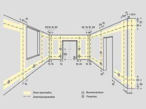 Схема максимального расстояния проводки от потолка, пола, окон и дверей