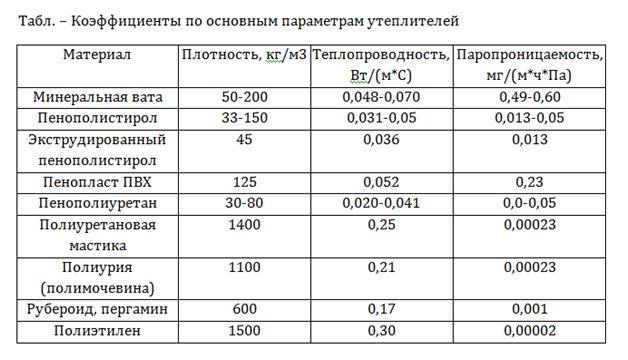 Технические характеристики различных утеплителей